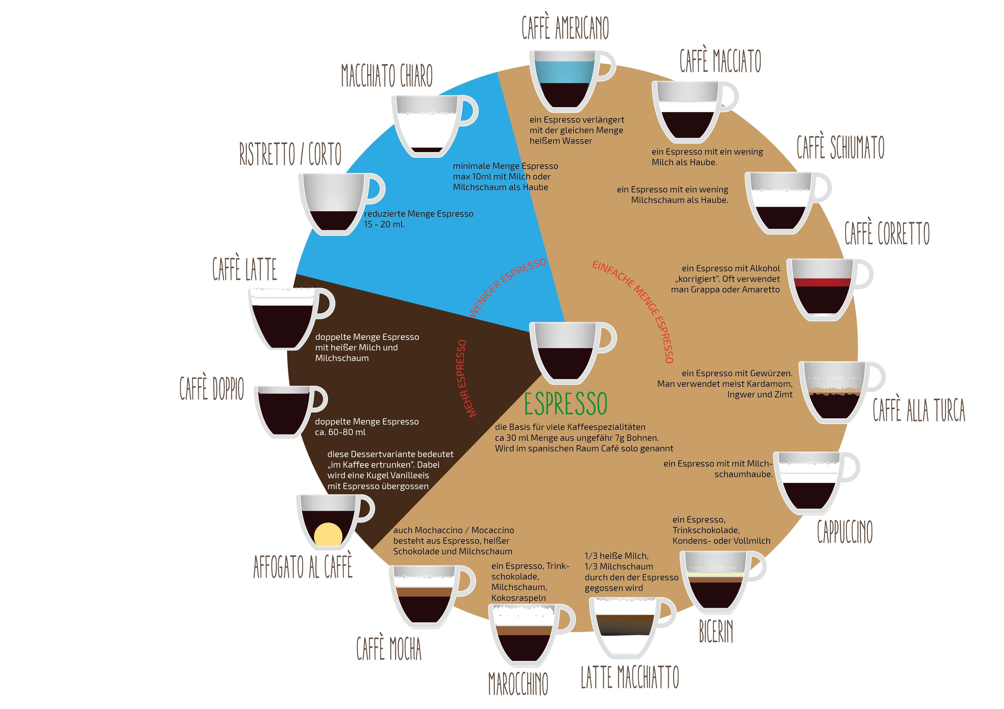 Espresso Variationen