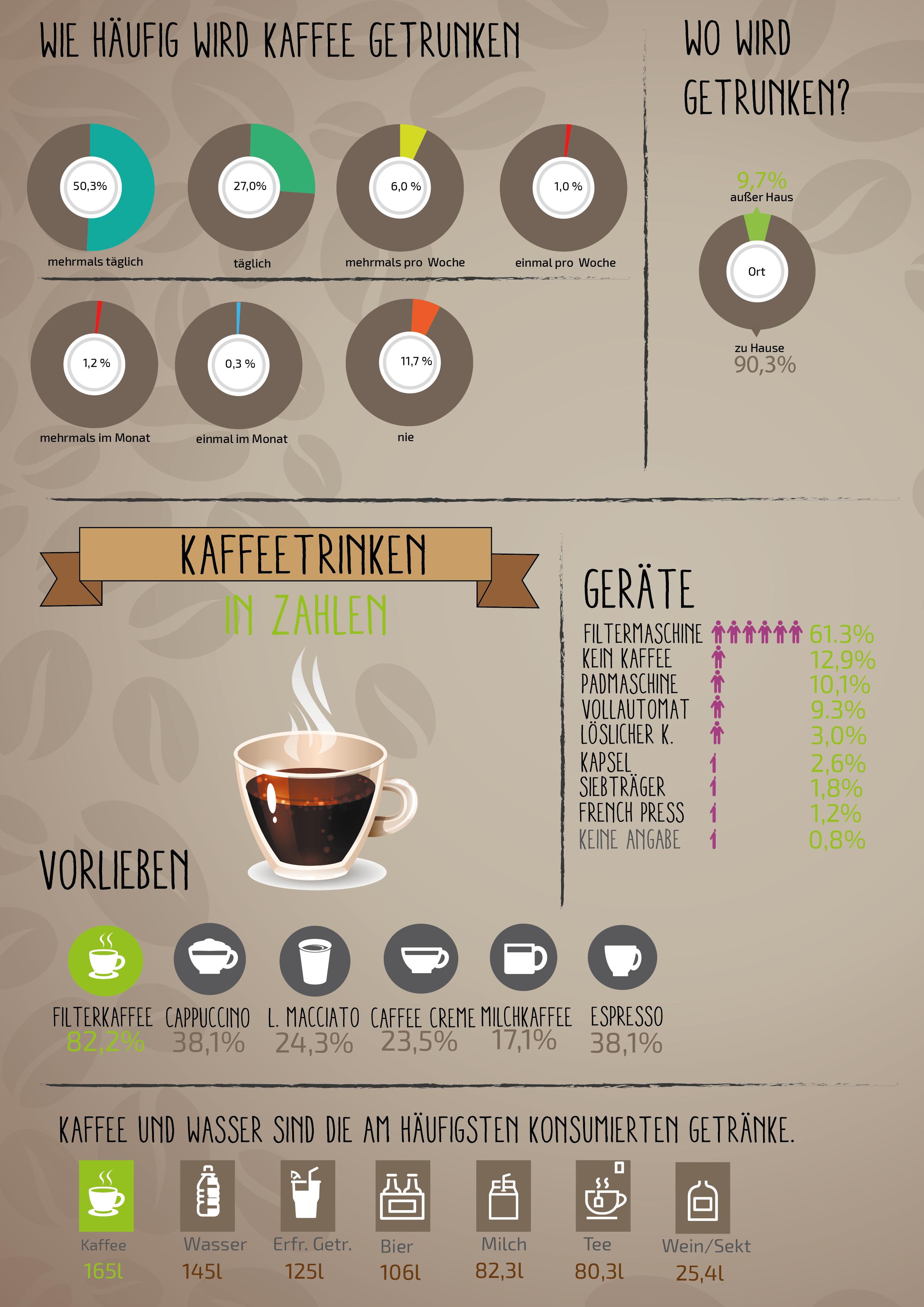 Kaffeereport - Kaffee in Zahlen